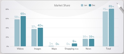Search Metrics Market Share Graph