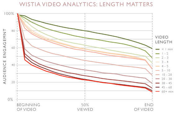 Wistia Length matters graph